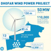 Sultanate of Oman prepares to build the first large-scale wind farm in the GCC region