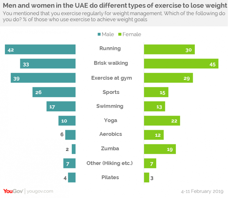 Half of UAE residents want to lose weight