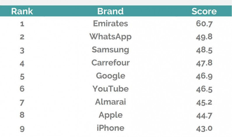 Emirates, Al Baik and Google are the healthiest brands in MENA in 2019