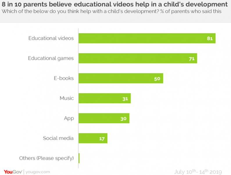 Majority UAE Parents Think Technology is Beneficial to Child's Development