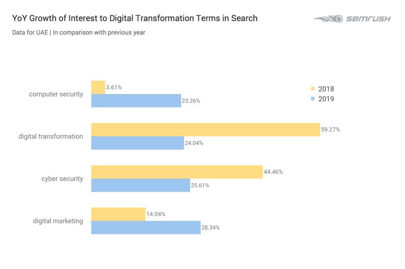 UAE and Saudi Arabia Lead GCC Digital Transformation Interest