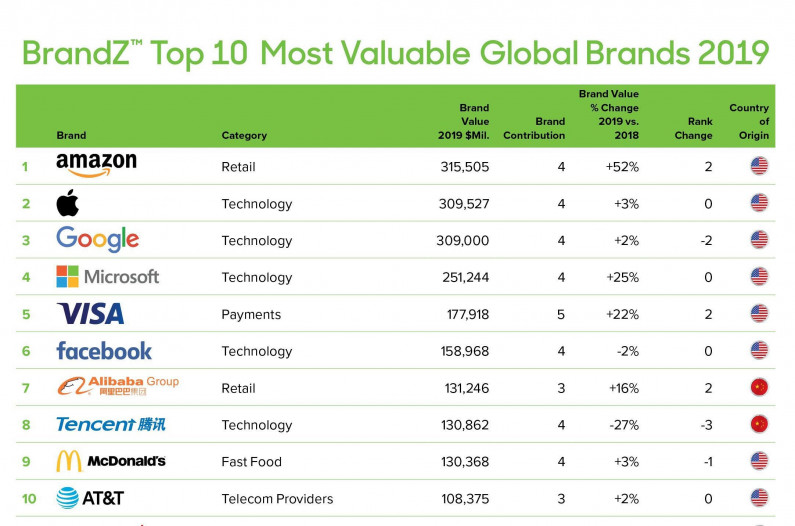 Amazon crowned 2019's BrandZTM Top 100 Most Valuable Global Brand